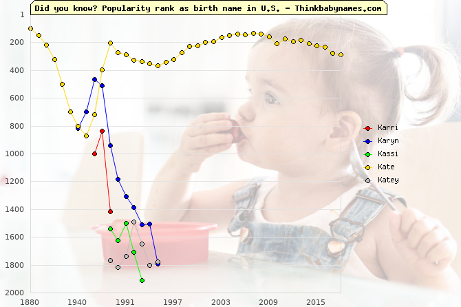 Top 2000 baby names ranking of Karri, Karyn, Kassi, Kate, Katey in U.S.