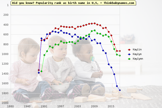Top 2000 baby names ranking of Kaylin, Kaylyn, Kaylynn in U.S.