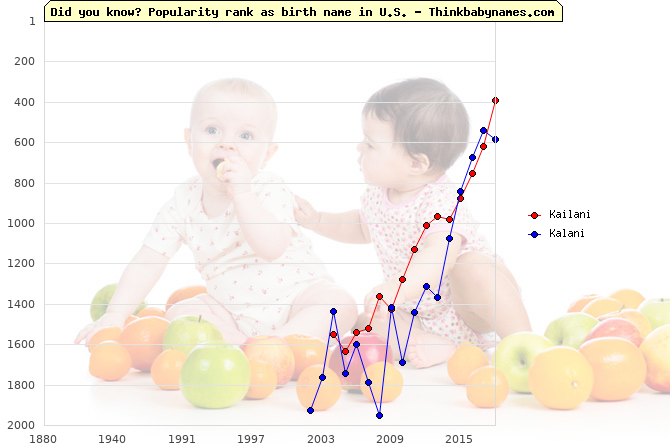 Top 2000 baby names ranking of Kailani, Kalani in U.S.