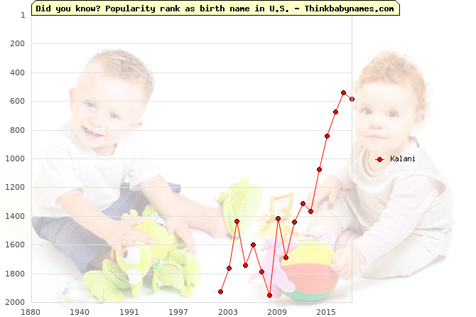 Top 2000 baby names ranking of Kalani name in U.S.