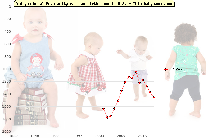 Top 2000 baby names ranking of Kaleah name in U.S.