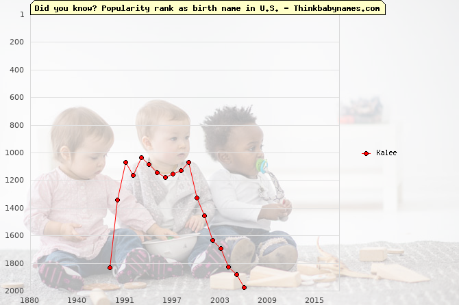 Top 2000 baby names ranking of Kalee name in U.S.