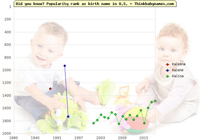 Top 2000 baby names ranking of Kaleena, Kalene, Kalina in U.S.