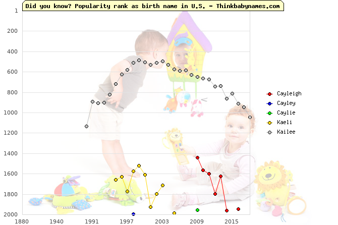 Top 2000 baby names ranking of Cayleigh, Cayley, Caylie, Kaeli, Kailee in U.S.