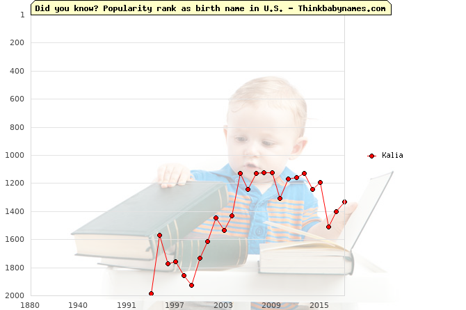 Top 2000 baby names ranking of Kalia name in U.S.