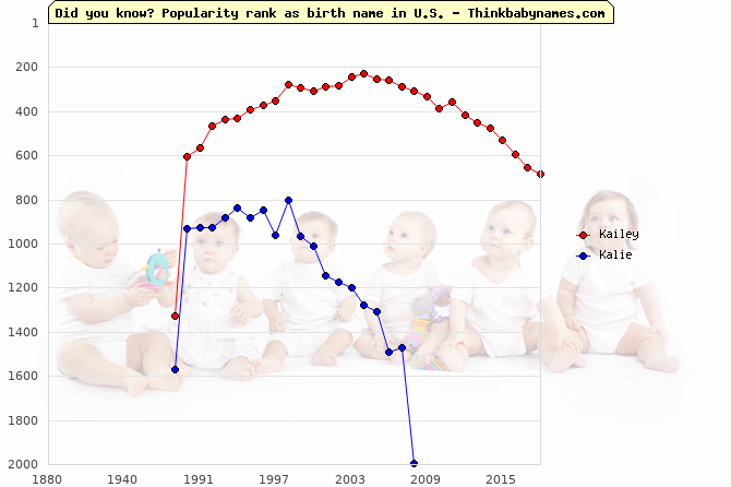 Top 2000 baby names ranking of Kailey, Kalie in U.S.
