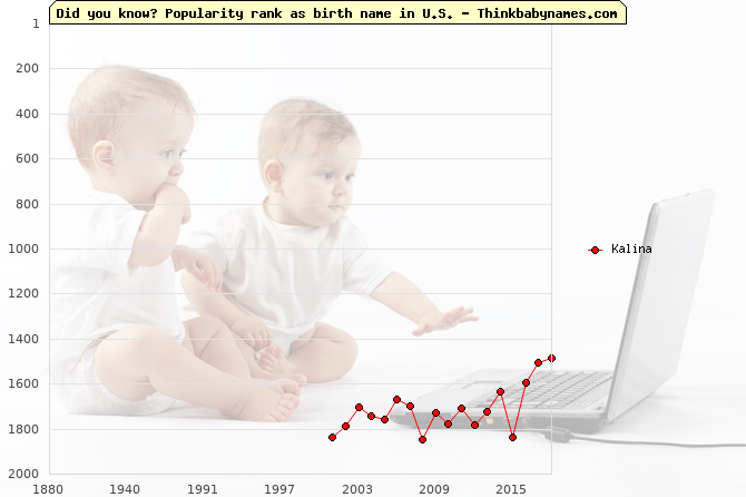 Top 2000 baby names ranking of Kalina name in U.S.