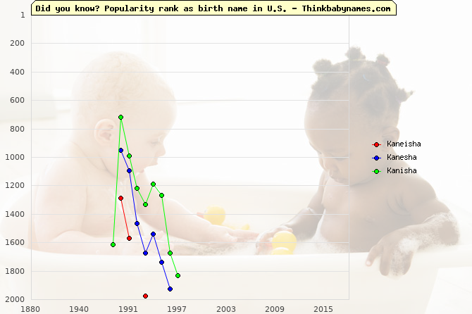Top 2000 baby names ranking of Kaneisha, Kanesha, Kanisha in U.S.