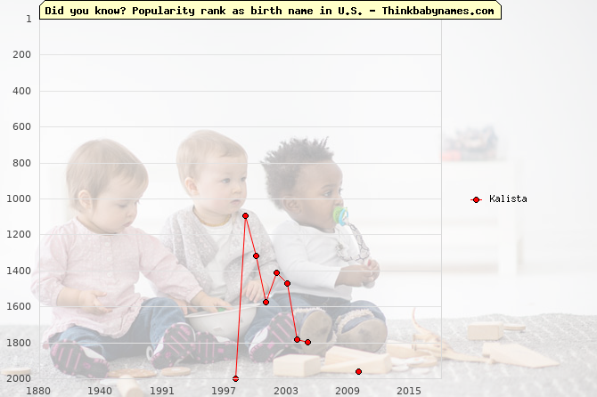 Top 2000 baby names ranking of Kalista name in U.S.