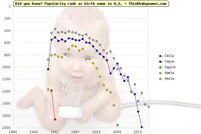 Top 2000 baby names ranking of Cally, Cayla, Caylie, Kaela, Kaila in U.S.