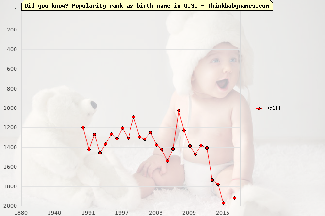 Top 2000 baby names ranking of Kalli name in U.S.