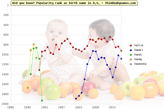 Top 2000 baby names ranking of K- names: Kallie, Kamari, Kandi, Kandy, Kaneesha