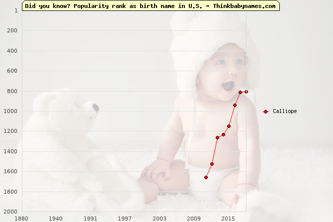 Top 2000 baby names ranking of Calliope in U.S.