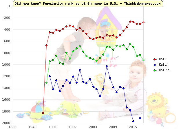 Top 2000 baby names ranking of Kali, Kalli, Kallie in U.S.