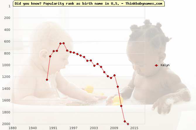 Top 2000 baby names ranking of Kalyn name in U.S.