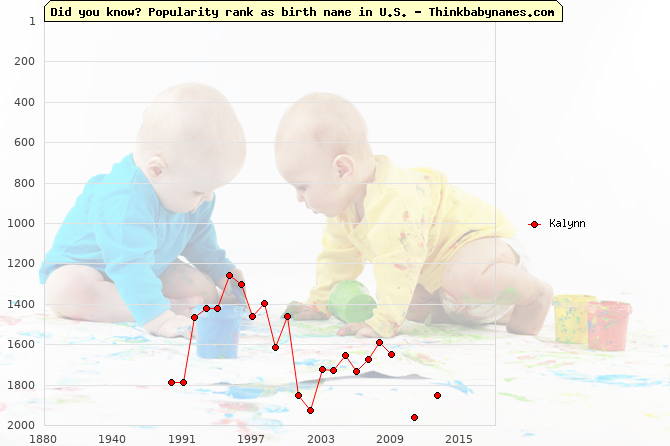 Top 2000 baby names ranking of Kalynn name in U.S.