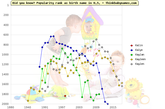 Top 2000 baby names ranking of Kalin, Kalyn, Kaylan, Kayleen, Kaylen in U.S.