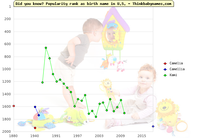 Top 2000 baby names ranking of Camelia, Camellia, Kami in U.S.