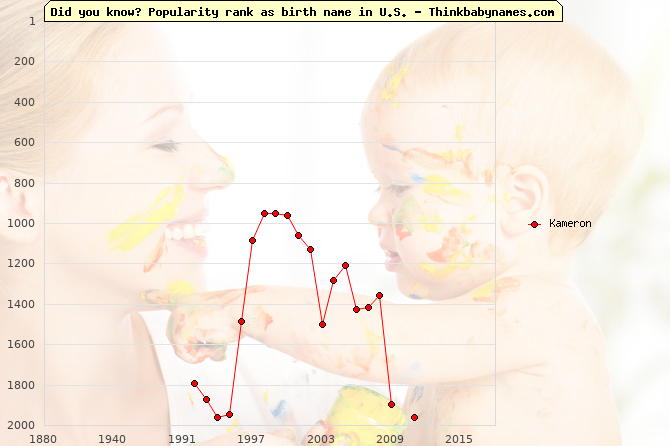 Top 2000 baby names ranking of Kameron name in U.S.