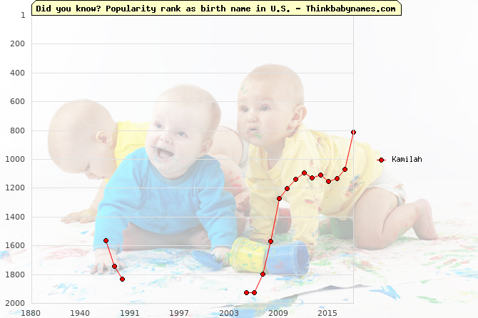 Top 2000 baby names ranking of Kamilah name in U.S.
