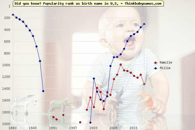 Top 1000 baby names ranking of Kamille, Millie in U.S.