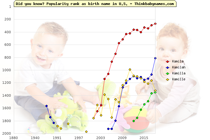 Top 2000 baby names ranking of Kamila, Kamilah, Kamilla, Kamille in U.S.