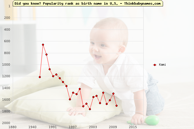 Top 2000 baby names ranking of Kami in U.S.