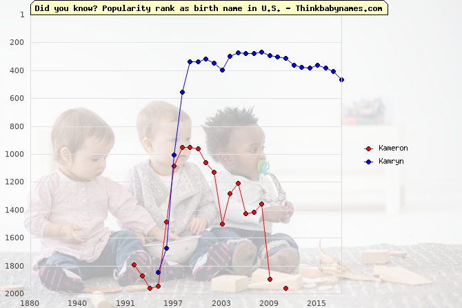 Top 2000 baby names ranking of Kameron, Kamryn in U.S.
