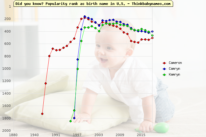 Top 2000 baby names ranking of Cameron, Camryn, Kamryn in U.S.