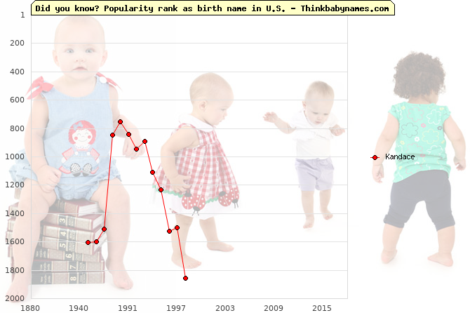 Top 2000 baby names ranking of Kandace name in U.S.