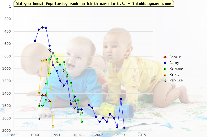 Top 2000 baby names ranking of Candie, Candy, Kandace, Kandi, Kandice in U.S.