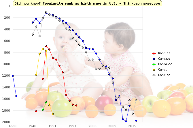 Top 2000 baby names ranking of Kandice, Candace, Candance, Candi, Candice in U.S.