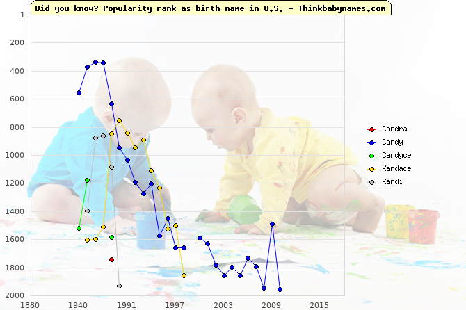 Top 2000 baby names ranking of Candra, Candy, Candyce, Kandace, Kandi in U.S.