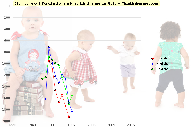 Top 1000 baby names ranking of Kanesha, Kanisha, Kenisha in U.S.