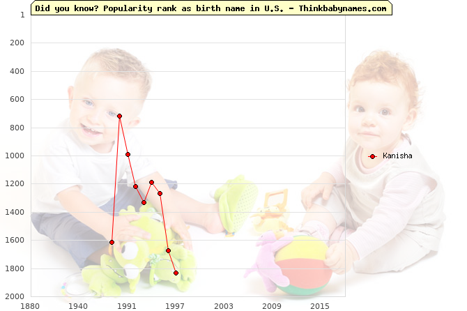 Top 2000 baby names ranking of Kanisha name in U.S.