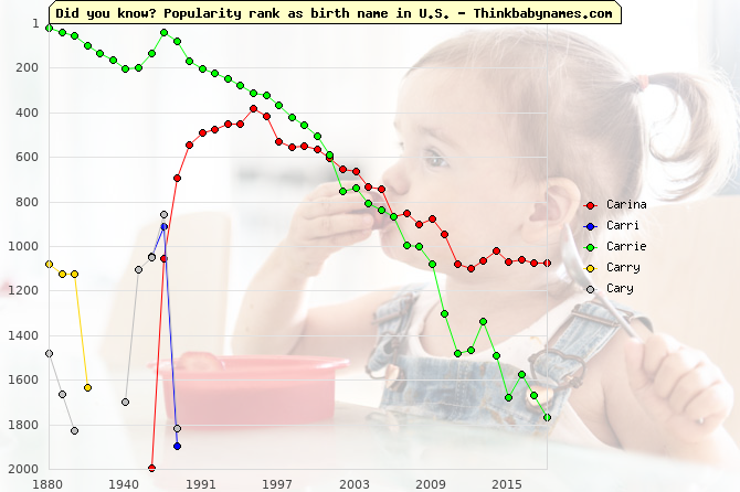 Top 2000 baby names ranking of Carina, Carri, Carrie, Carry, Cary in U.S.