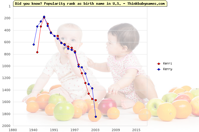 Top 2000 baby names ranking of Kerri, Kerry in U.S.