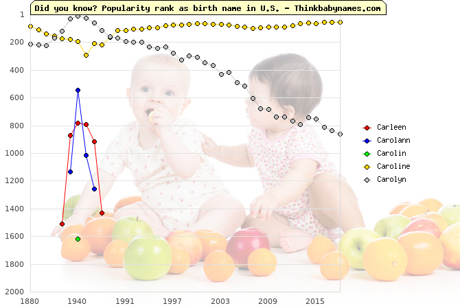 Top 2000 baby names ranking of Carleen, Carolann, Carolin, Caroline, Carolyn in U.S.