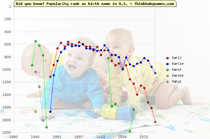 Top 2000 baby names ranking of Karli, Karlie, Karol, Karole, Karyl in U.S.