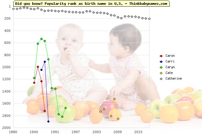 Top 2000 baby names ranking of Caron, Carri, Caryn, Cate, Catherine in U.S.