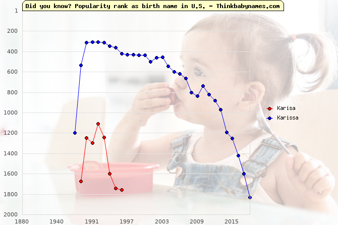 Top 2000 baby names ranking of Karisa, Karissa in U.S.