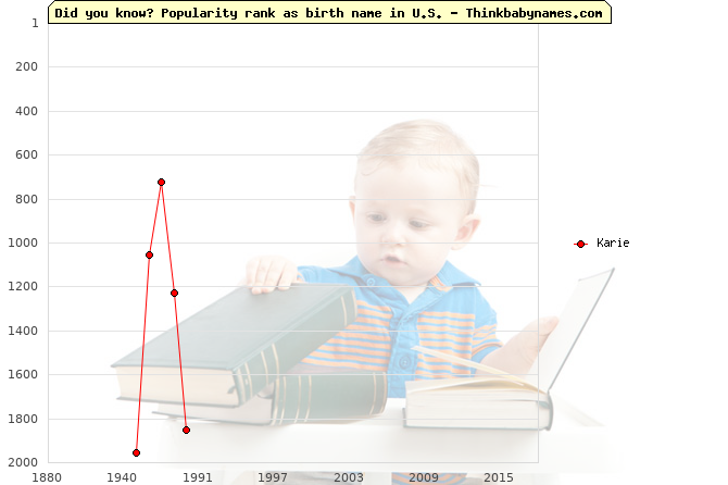 Top 2000 baby names ranking of Karie name in U.S.