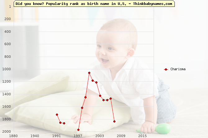 Top 2000 baby names ranking of Charisma in U.S.
