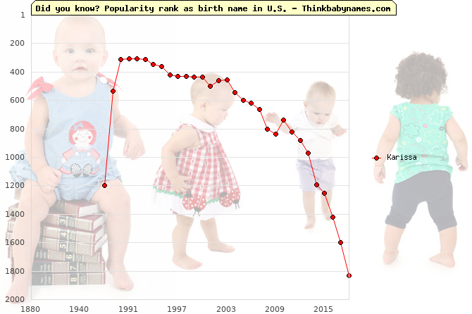 Top 2000 baby names ranking of Karissa name in U.S.