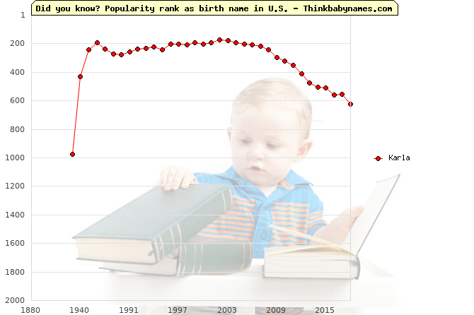 Top 2000 baby names ranking of Karla name in U.S.