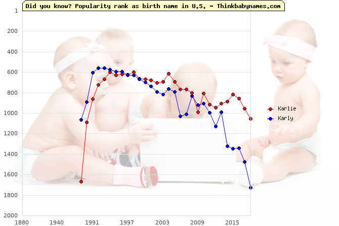 Top 2000 baby names ranking of Karlie, Karly in U.S.