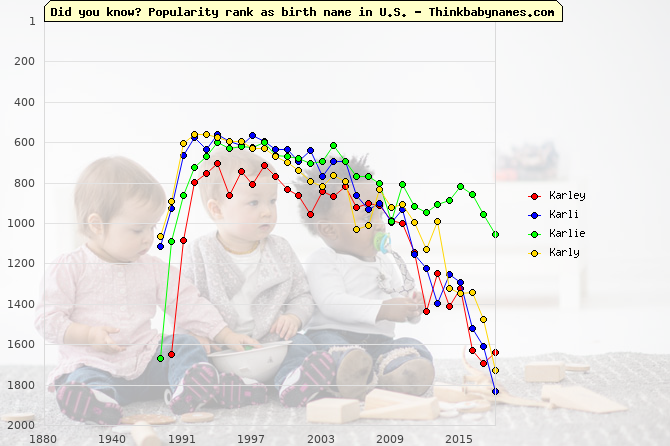 Top 2000 baby names ranking of Karley, Karli, Karlie, Karly in U.S.