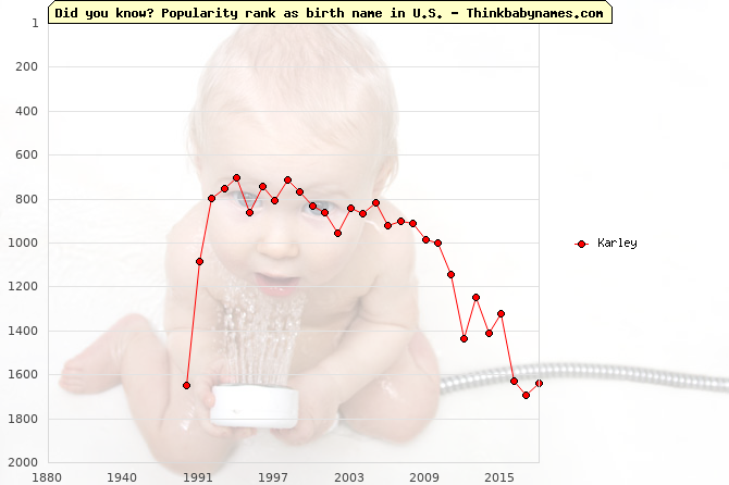 Top 2000 baby names ranking of Karley name in U.S.