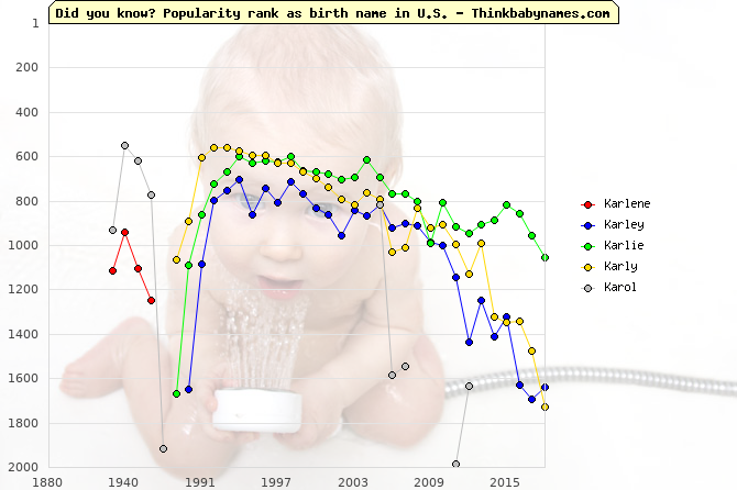 Top 2000 baby names ranking of Karlene, Karley, Karlie, Karly, Karol in U.S.