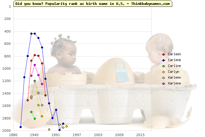 Top 2000 baby names ranking of Carleen, Carlene, Carline, Carlyn, Karleen, Karlene in U.S.